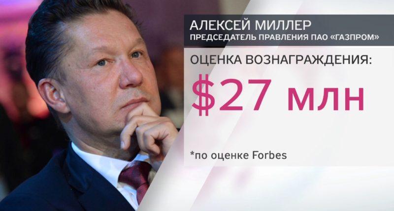 Оценка дохода Алексея Миллера в журнале Форбс