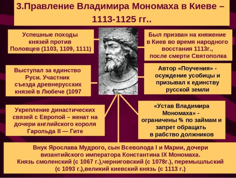 Правление Владимира Мономаха