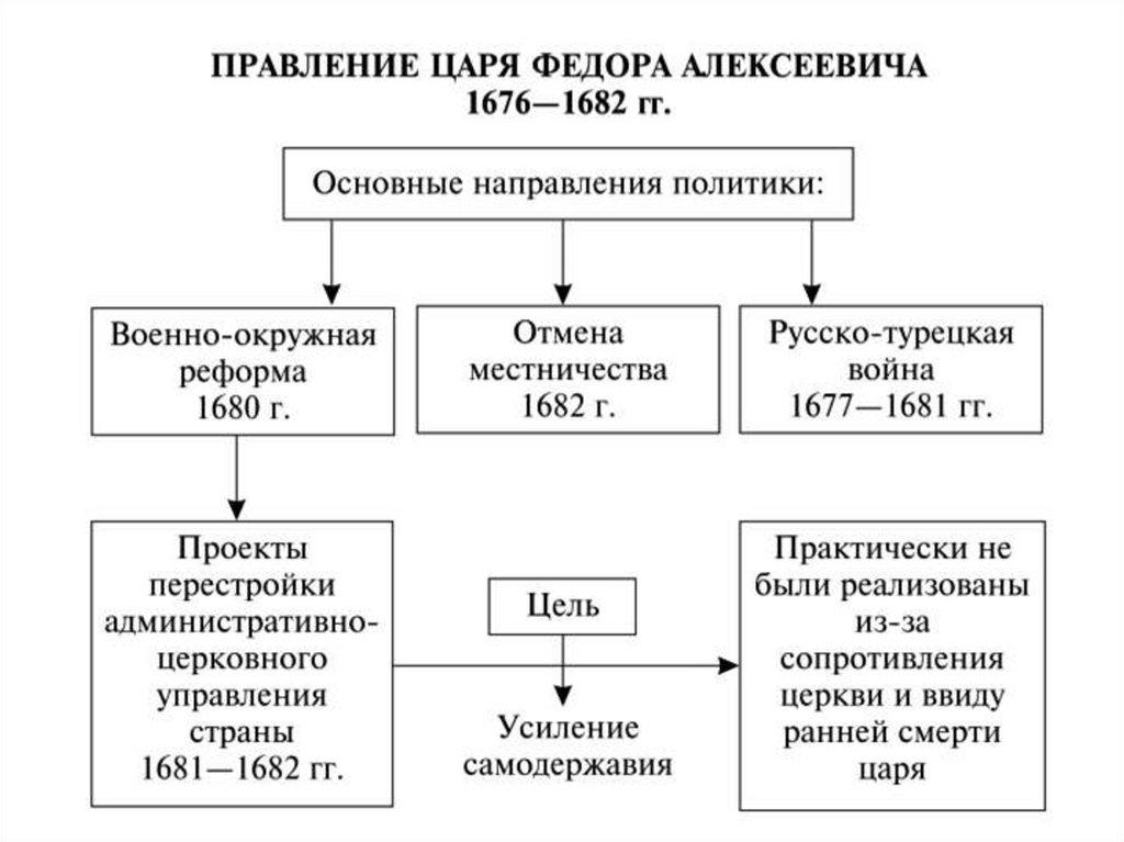 Федор Алексеевич Романов